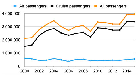 Cozumel visitor number graph